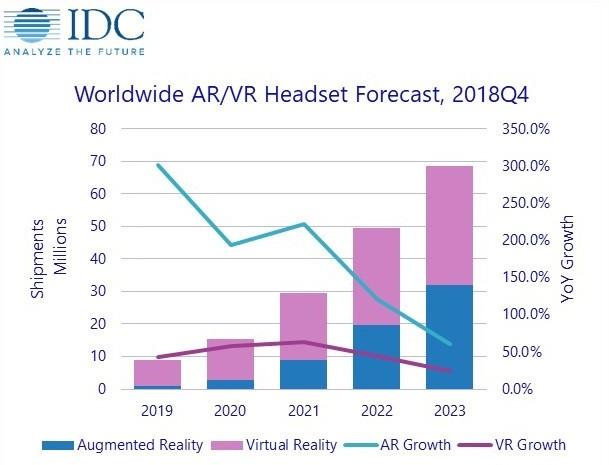 2019年AR/VR头显出货量继续保?#26234;?#21170;的增长 复合年增长?#24335;?#36798;66.7%
