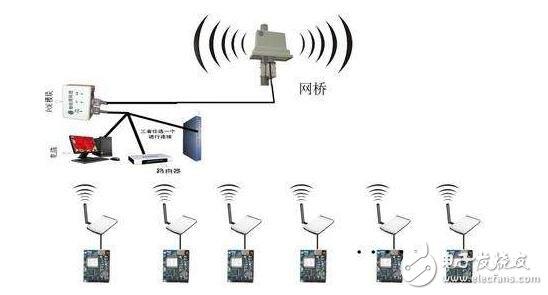 关于无线局域网搭建的12个问题