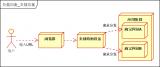 负载均衡技术的原理和分类及算法的详细资料概述
