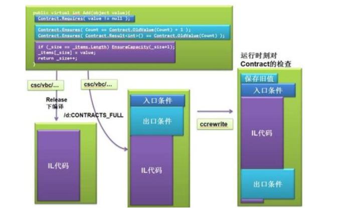 为什么项目中的代码需要有Assert断言语句As...