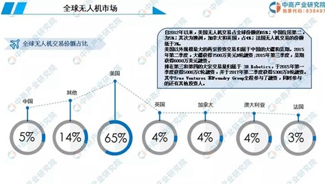 从无人机的市场现状分析2019年中国无人机行业的...