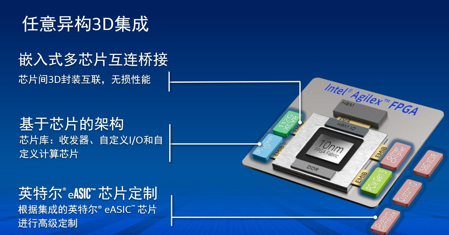 深度解读:Intel最新的FPGA Agilex