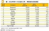 2018年全球前10大无晶圆厂IC设计公司排名
