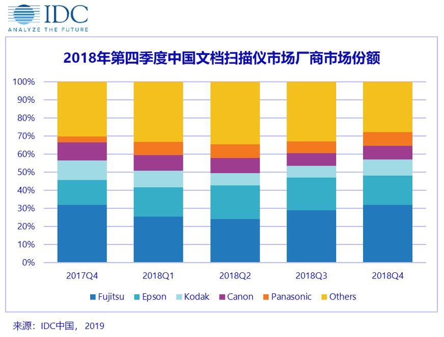 中国平板扫描仪市场萎缩 文档扫描仪市场增长