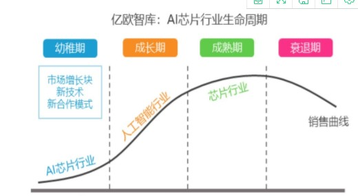 AI芯片企业可透过多元合作开发模式突围