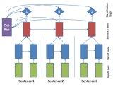 简述基于神经网络的抽取式摘要方法