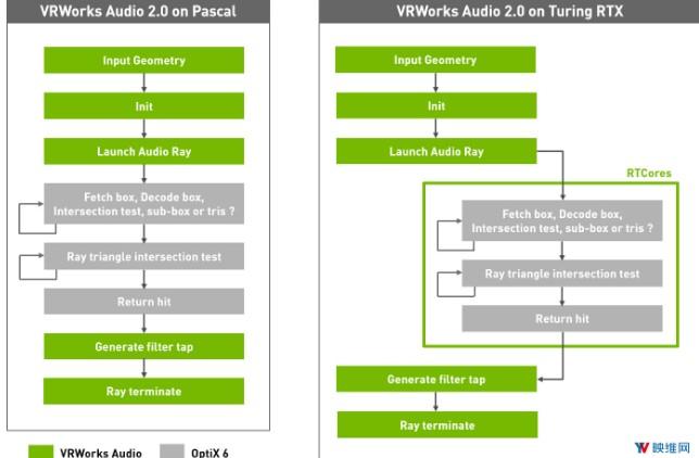 英伟达发布3D空间音频VRWorks Audio 2.0