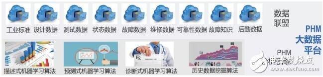 区块链在工业大数据智慧云链中的解决方案