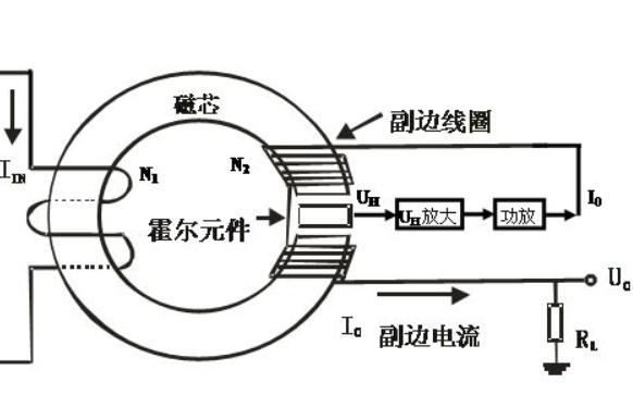 霍尔在微波炉中的应用和量子霍尔效应的详细资料说明