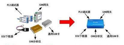 基于CAN总线接口卡的软件设计