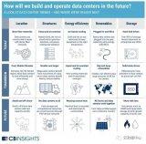 CB Insights发布一份未来数据中心的报告,探讨数据中心的位置、能源、结构等方面