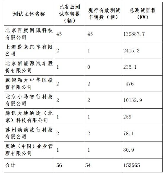 北京无人驾驶发放道路测试牌照  让无人驾驶更加标...