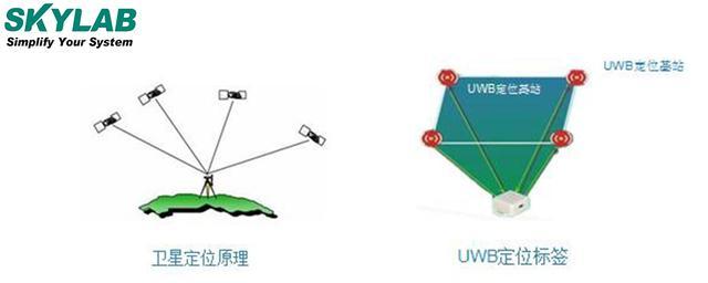 为何UWB定位方案能快速占领室内定位市场?
