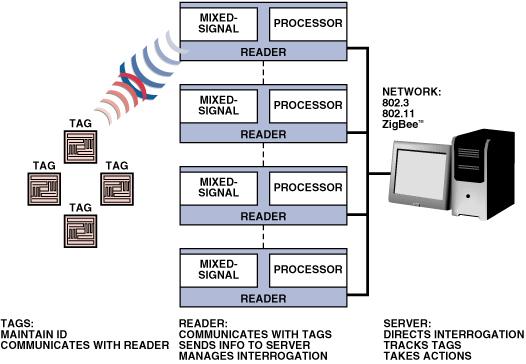 一文详解RFID系统及案例分析