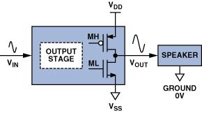 淺談音頻放大器背景及D類放大器優勢