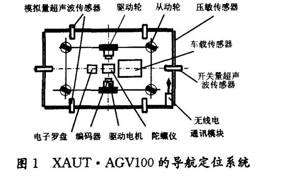 如何进行自主导航小车AGV的定位方法研究说明