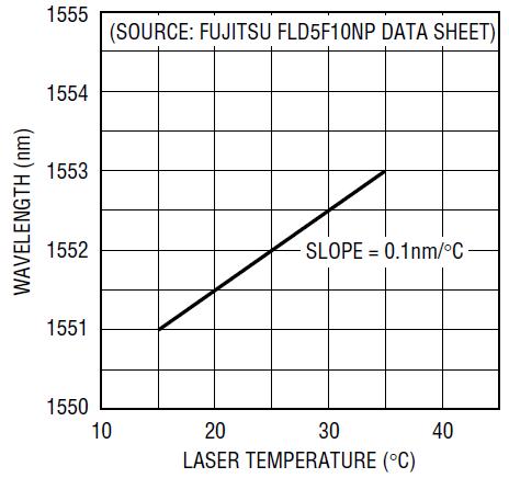 光纤激光器中热电冷却器温度控制器工作原理