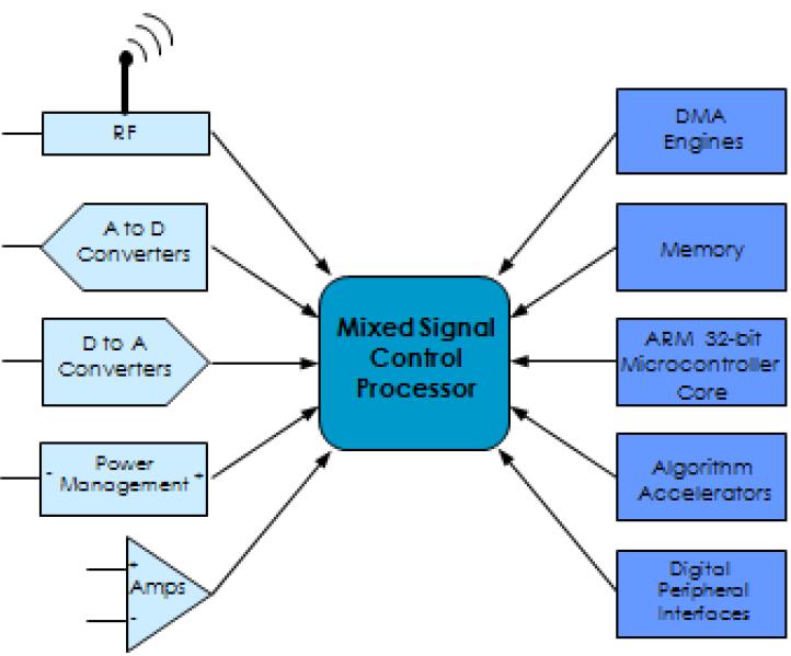 將模擬組件與Arm微控制器內核進行集成解決嵌入式...