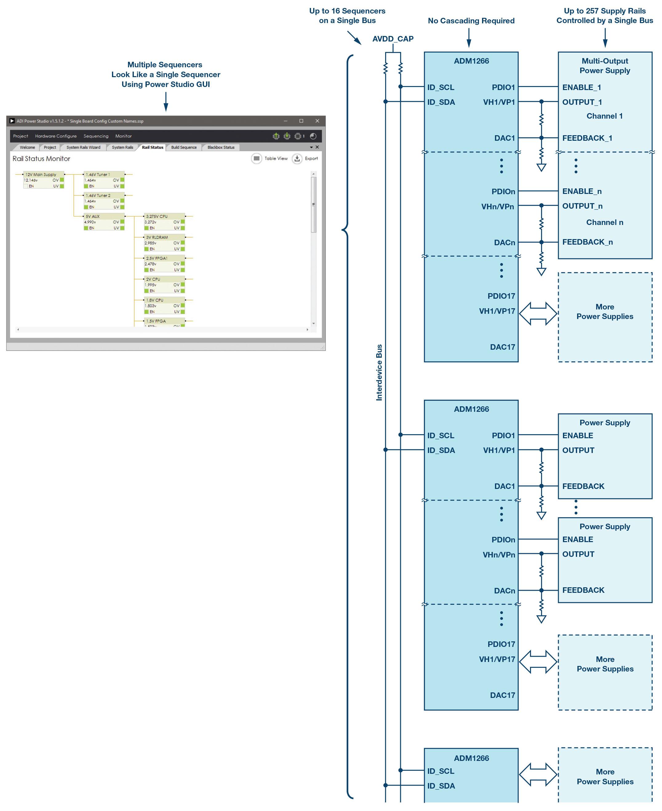 ADM1266芯片解决电源排序系统的复杂性问题