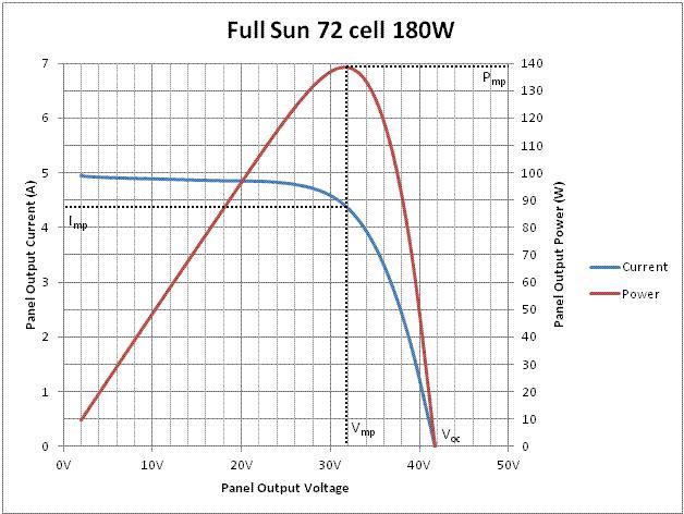 太阳能电池板中MPPT与MPPC的含义介绍