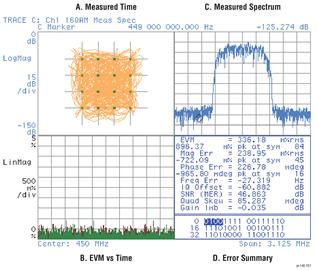 利用矢量信号分析仪如何对IQ调制器中EVM性能进行优化