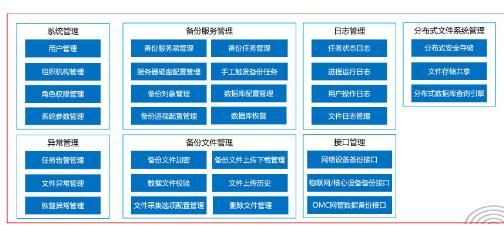 中国联通OSS2.0自动备份系统功能结构介绍