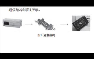 如何使用MODBUS进行三菱FX3U系列PLC和RFID读卡器的通信