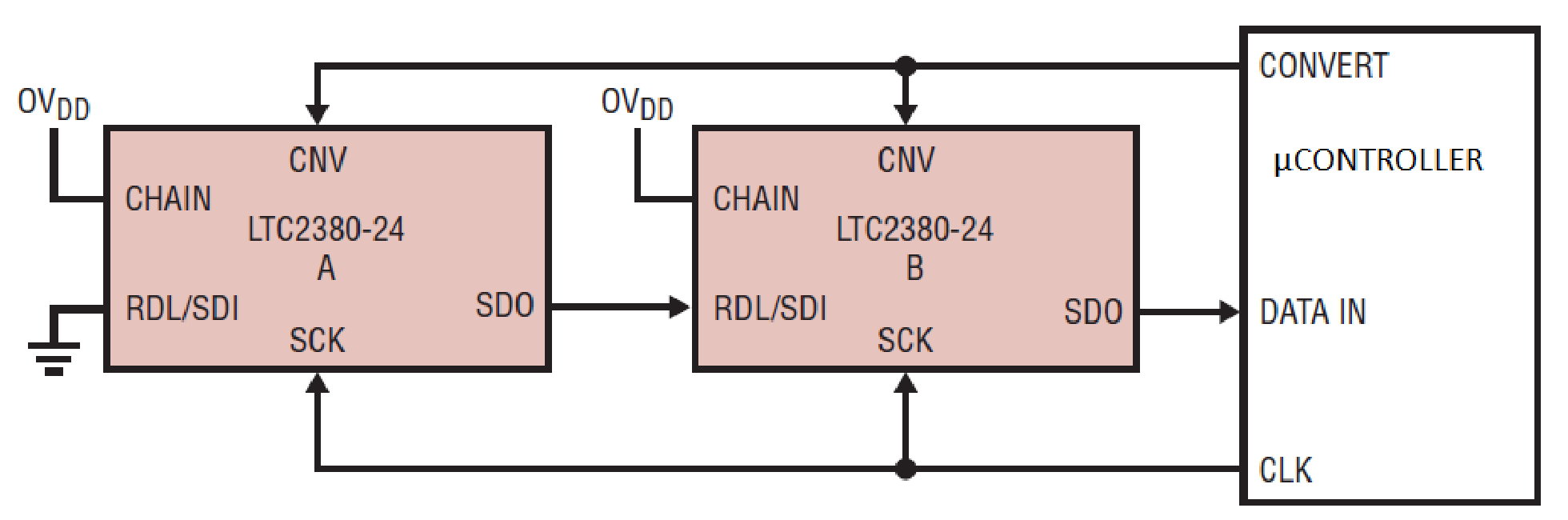 采用LTC2380-24转换器将分布式读取与链模式进行同时使用
