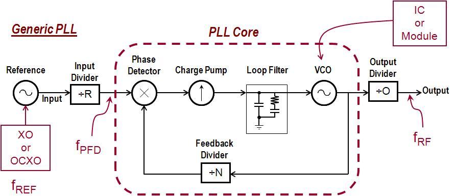 两款具有优秀相位噪声性能组成的PLL合成器介绍