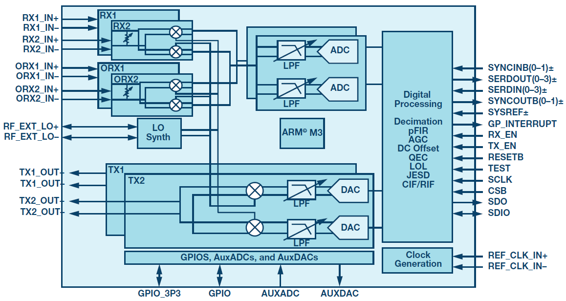 射频收发器强制杂散信号去相关方法研究
