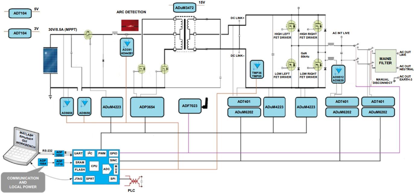 在太阳能应用中采用ADI信号链实现隔离测量技术
