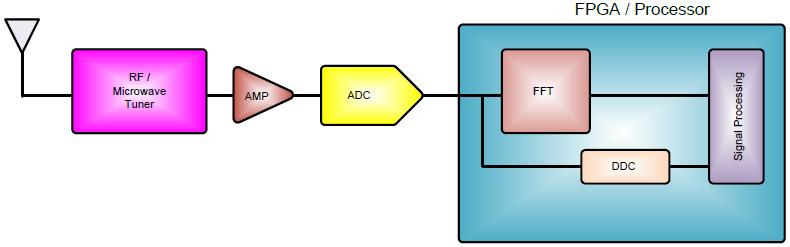 新一代高速ADC解决电子监控与对抗系统问题
