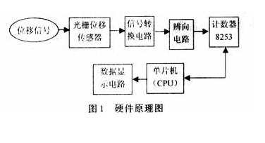 光栅位移传感器的硬件电路设计