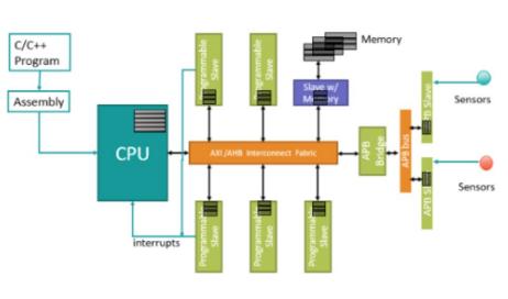 硬件与软件接口如何与CPU交互