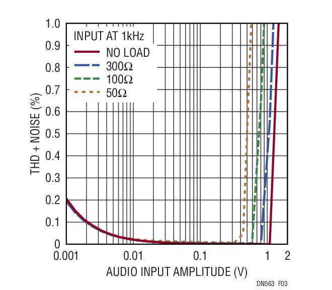 LTC6261运放系列的性能应用