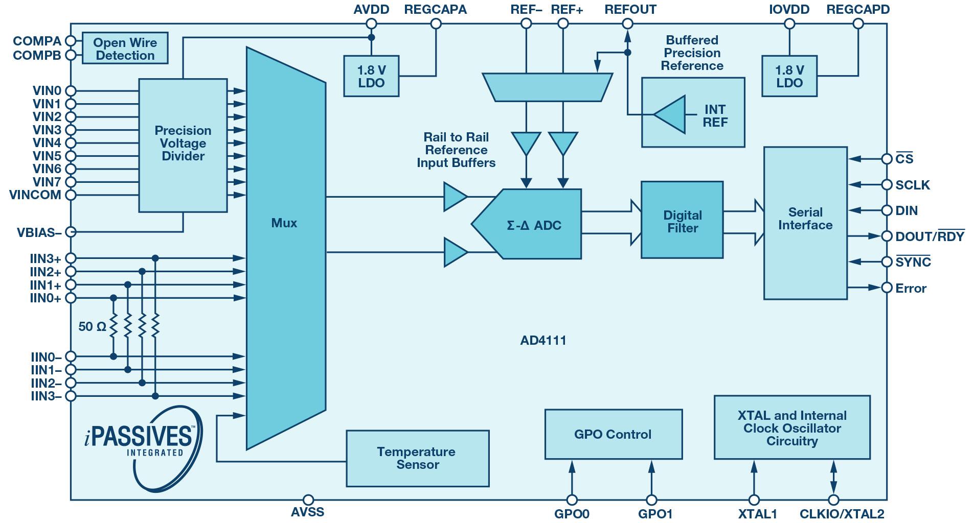 使用AD4111转换器简化过程控制应用的模拟输入模块设计