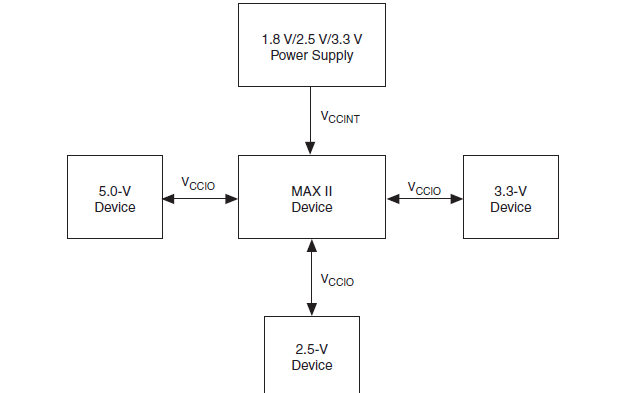Max II设备的印刷电路板布局指南资料免费下载