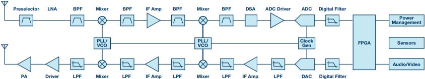 卫星通信的SATCOM系统设计解决方案