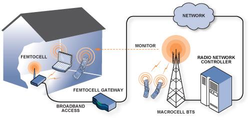 通过Femto基站的3G信号改善改善本地无线覆盖