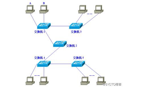 图文并茂的详细介绍VLAN原理及组成等资料说明