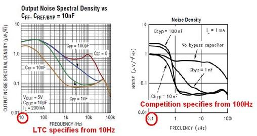 如何测量线性稳压器的输出电压噪声频谱与改善方法