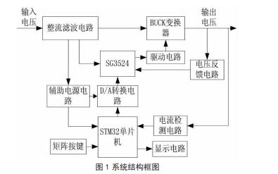 如何使用STM32单片机进行开关电源的设计与实现