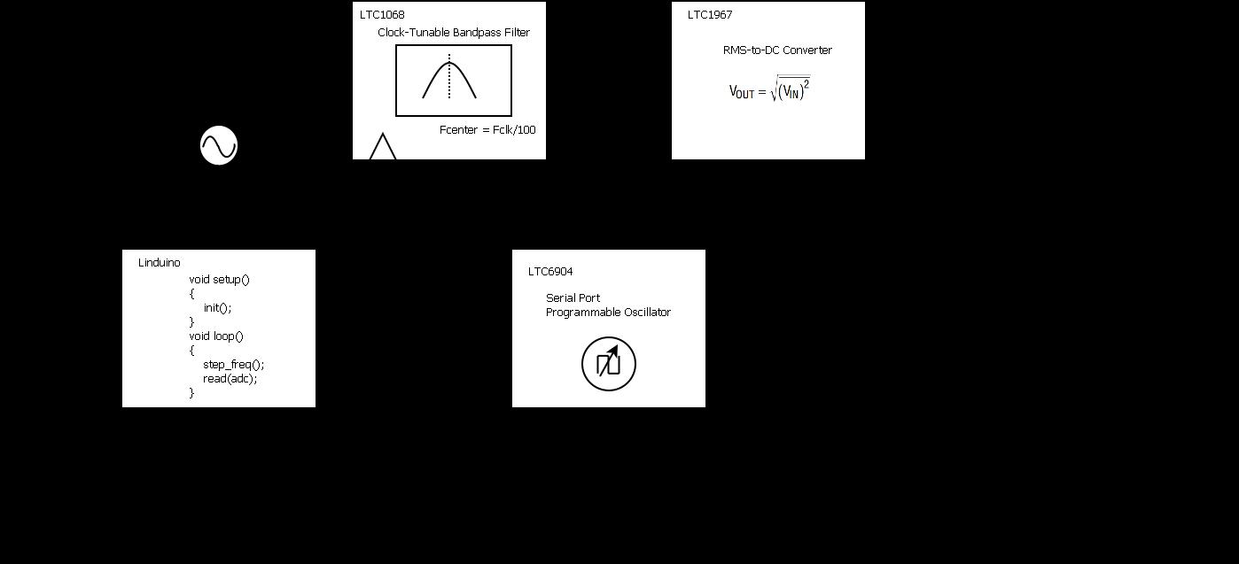通过采用模拟技术实现频谱分析仪的设计