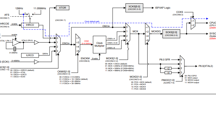 MA82G5BXX系列单芯片微处理器的数据手册免费下载