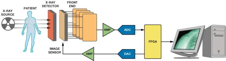 解决DXR和MRI梯度控制问题的高性能数据采集系...