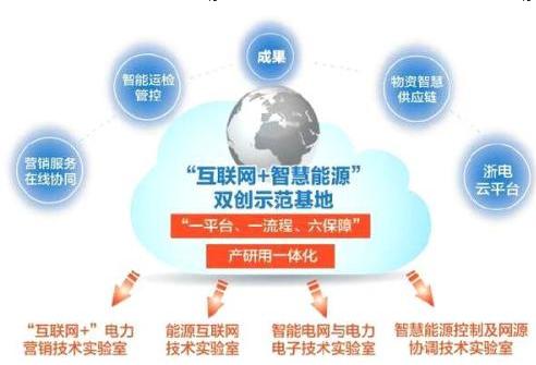 国家电网表示互联网+智慧能源示范项目已正式进入启...