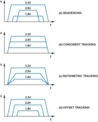 多电源系统的时序控制与监控控制性能分析