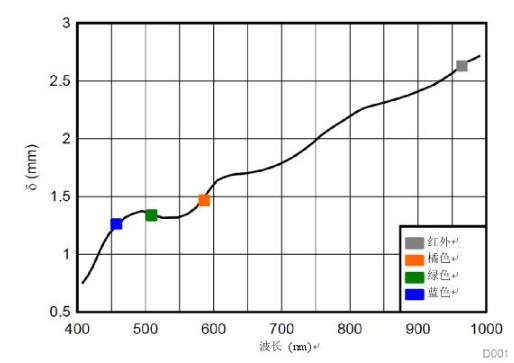 多波长光学测量,实现传统的SpO2测量无法实现的功能