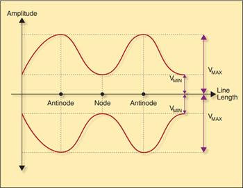 基于对数放大器和定向耦合器进行VSWR检测