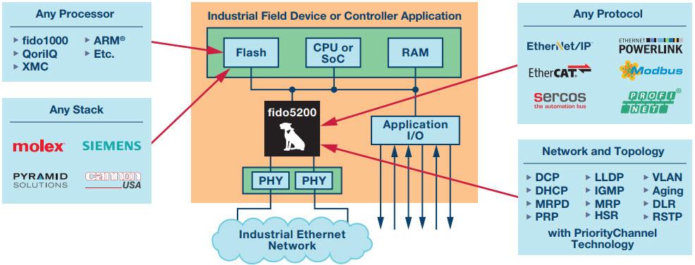 工业以太网实现可信工业自动化